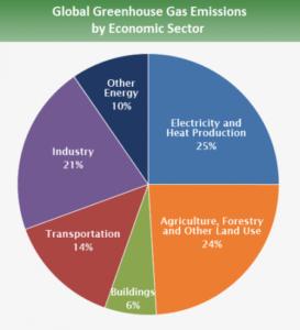 IPCC-GHG-Economic-Sector
