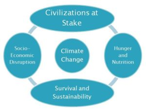 Layers of Climate Change Crisis
